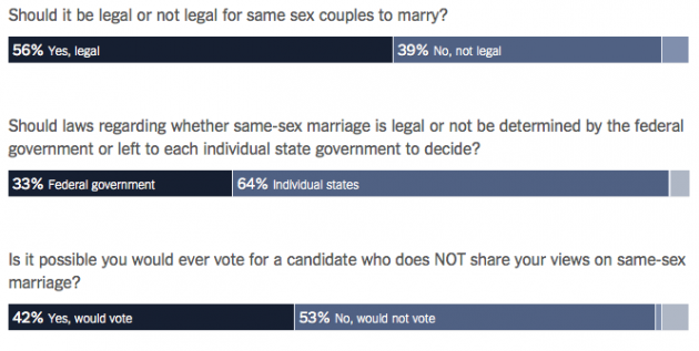 NYT poll